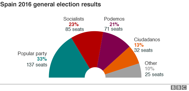Spanish election results: source BBC