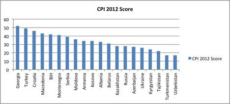 Figure 1. Corruption Perception Index, Transparency International, 2012