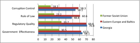 Figure 2. Comparison of Georgia with Regional Average of 1. Former Soviet Union 2. Eastern Europe and Baltic States Based on World Bank Governance Indicators 2010