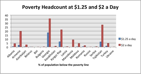 Figure3. Poverty Headcount Ratio at 2$ a day – Georgia in Comparative Perspective Authors own calculations based on World Bank data, 2012