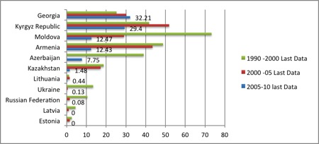 Figure 4. Poverty Headcount Ratio at 2 $ a day Georgia in Comparative Perspective Authors own calculations based on World Bank data (1990-2010)