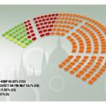 Parliament seats distribution (source Valasztas.hu)